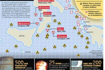 Επανέρχεται το θέμα των ύποπτων για πυρηνικά-τοξικά ναυαγίων στο Ιόνιο