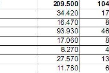 Στη δημοσιότητα τα προσωρινά αποτελέσματα της απογραφής