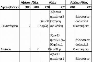 Ποινές από το δήμο Ι.Π.Μεσολογγίου σε καταστήματα υγειονομικού ενδιαφέροντος