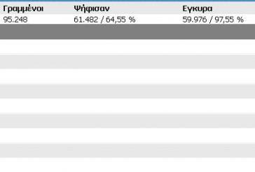 Tελικά αποτελέσματα Δήμου Αγρινίου
