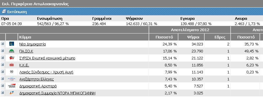 Στo 96% των εκλογικών τμημάτων έδρες σε 7 κόμματα