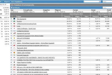 Αιτωλοακαρνανία: 61% των τμημάτων