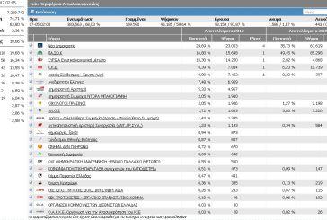 Αιτωλοακαρνανία: Στο 68% των εκλογικών τμημάτων