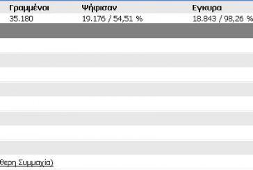 Tελικά αποτελέσματα Δήμου Ναυπακτίας