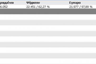 Tελικά αποτελέσματα Δήμου Μεσολογγίου