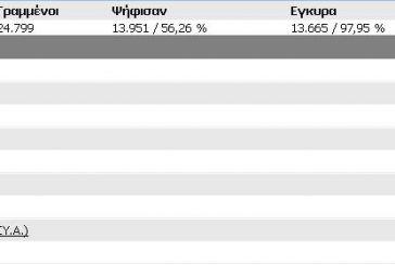 Tελικά αποτελέσματα Δήμου Ακτίου-Βόνιτσας