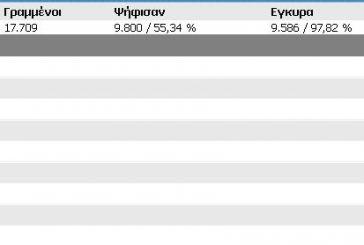 Tελικά αποτελέσματα Δήμου Ξηρομέρου
