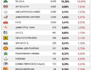 Αιτωλοακαρνανία σε 256 από τα 563 εκλογικά τμήματα