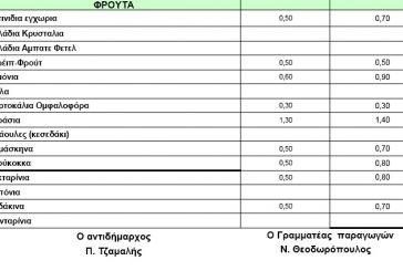 Οι τιμές της αυριανής λαϊκής παραγωγών στο Αγρίνιο