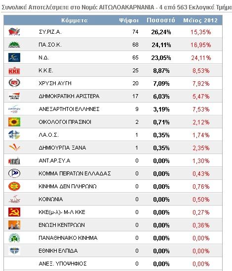 Αιτωλοακαρνανία: Τα πρώτα αποτελέσματα σε 4 εκλογικά τμήματα