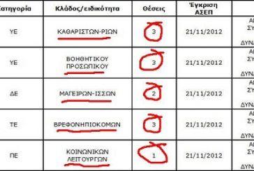 12 θέσεις εποχικού προσωπικού στο ΝΠΔΔ Δήμου Ξηρομέρου