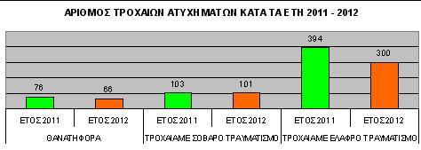 Μείωνονται τα τροχαία  στη Δυτική Ελλάδα