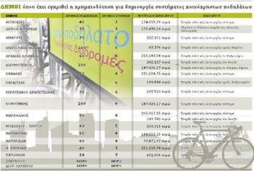Αυτοματοποιημένα συστήματα κοινοχρήστων ποδηλάτων σε Βόνιτσα και Πάλαιρο.