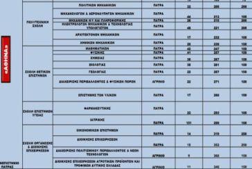 """Πανεπιστήμιο: Κατάργηση της αυτονομίας προβλέπει και το τελικό σχέδιο """"Αθηνά"""""""