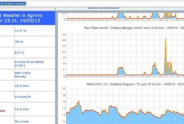 Δείτε αναλυτικά τα στατιστικά καιρικών φαινομένων στο Αγρίνιο ανά ημέρα