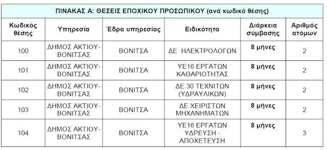 Δήμος Ακτίου-Βόνιτσας: Πρόσληψη 11 ατόμων με σύμβαση εργασίας ορισμένου Χρόνου