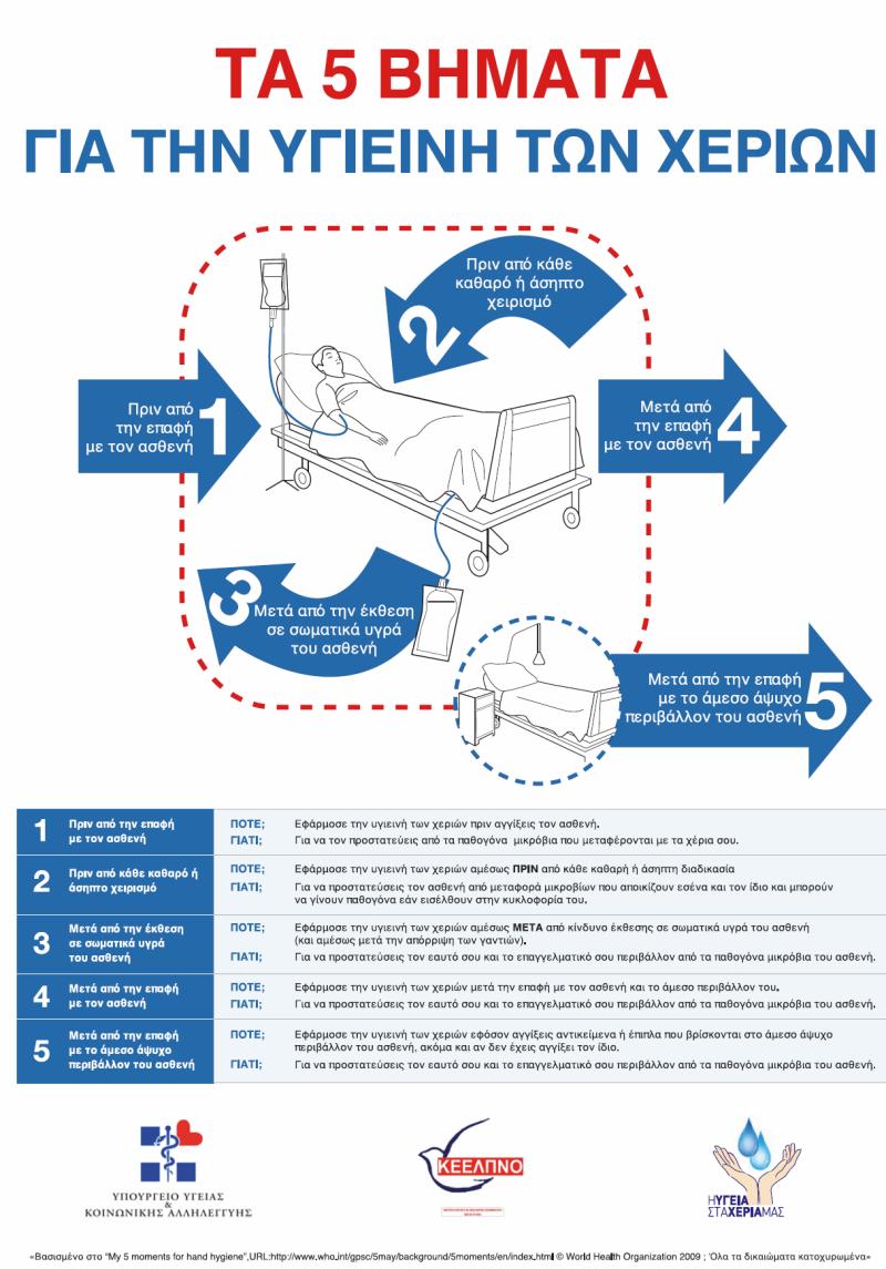 5 βήματα