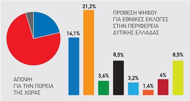 Oριακό (0,2%) προβάδισμα ΣΥΡΙΖΑ στην Αιτωλοακαρνανία