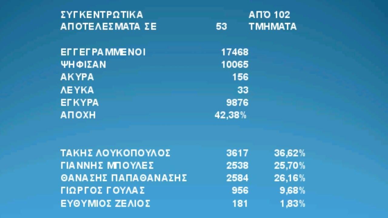 Δήμος Ναυπακτίας: Συγκεντρωτικά 53 από 102 εκλογικά τμήματα (ανεπίσημα)