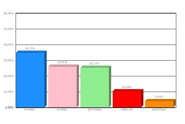 20/207 Εκλογικά Τμήματα για Δήμο Αγρινίου: