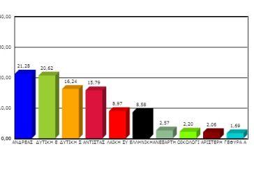 31/570 Εκλογικά Τμήματα της Αιτωλοακαρνανίας για Περιφέρεια