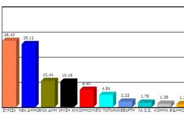 Πως ψήφισε η Αιτωλοακαρνανία στις ευρωεκλογές- Πρωτιά ΣΥΡΙΖΑ με 1,31%