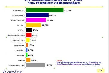 Δημοσκόπηση: Πρώτος Κατσιφάρας, δεύτερος Κατσανιώτης στην Περιφέρεια Δυτικής Ελλάδος