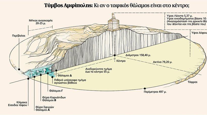 Αμφίπολη: Στα 7 μέτρα το μυστικό του τάφου