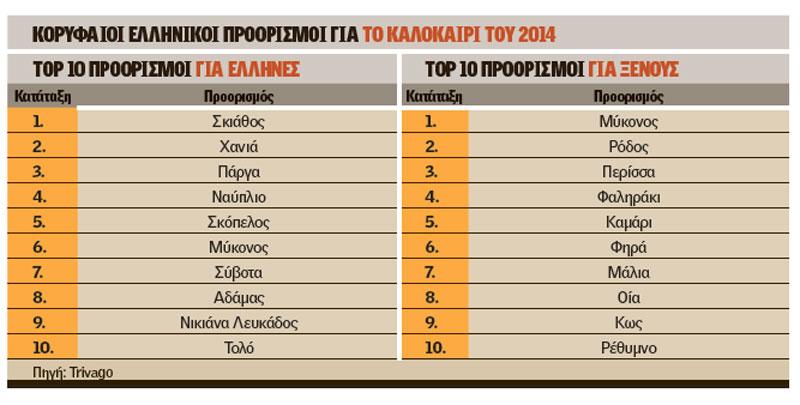 Ποιοι είναι οι κορυφαίοι τουριστικοί προορισμοί στην Ελλάδα για το 2014