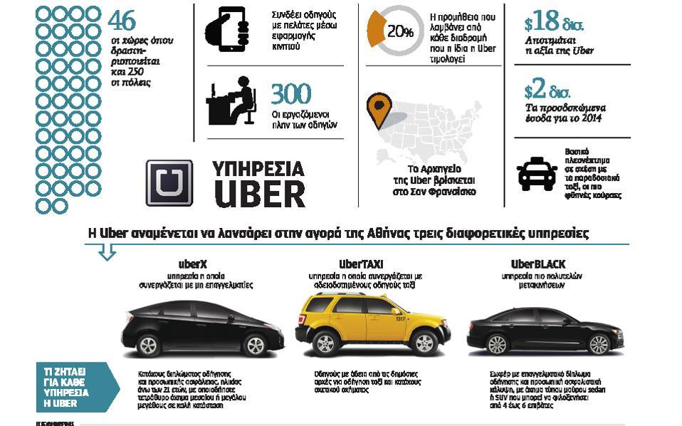 Η Uber και στο Αγρίνιο