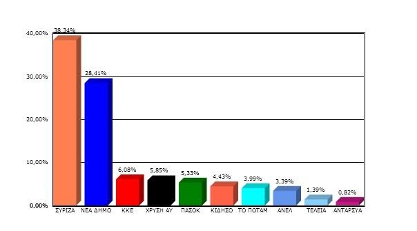 Τα αναλυτικά αποτελέσματα στο δήμο Αγρινίου