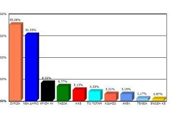 Όλα τα αποτελέσματα στον δήμο Μεσολογγίου
