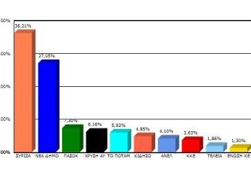 Όλα τα αποτελέσματα στον δήμο Ναυπακτίας