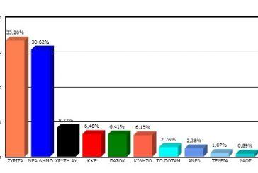 Όλα τα αποτελέσματα στον δήμο Ξηρομέρου