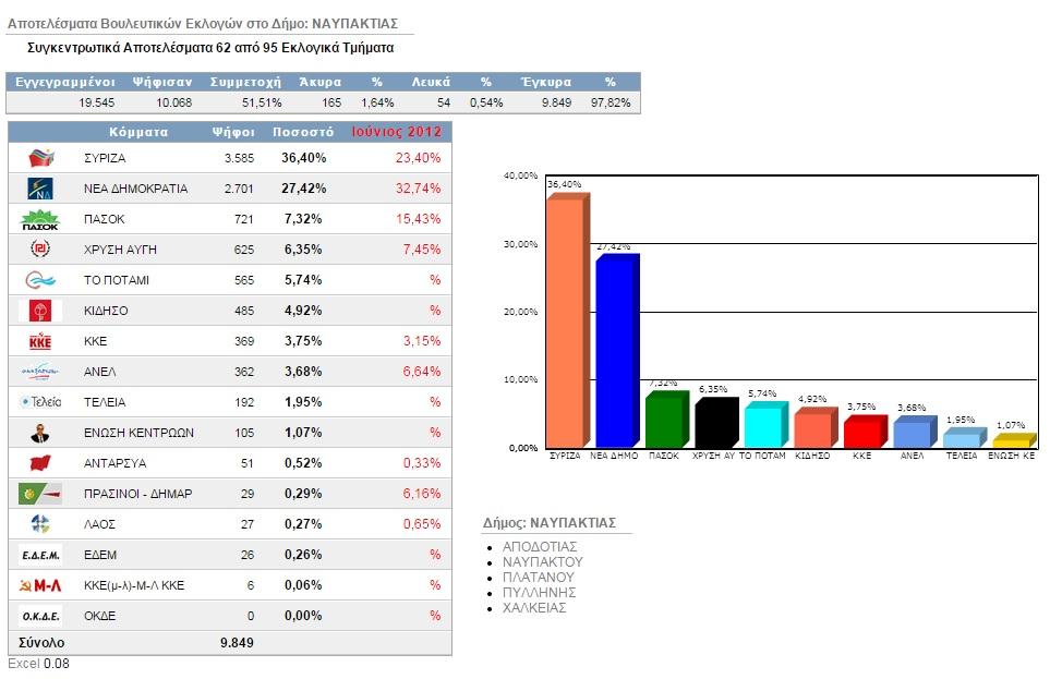 Αποτελέσματα σε 62/95 Τμήματα του δήμου Ναυπακτίας