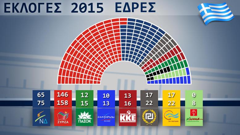 Exit polls: Οι έδρες στη νέα Βουλή