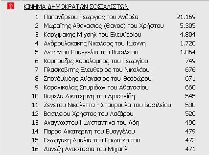 Η σταυροδοσία Αιτωλοακαρνάνων υποψηφίων σε άλλες Περιφέρειες