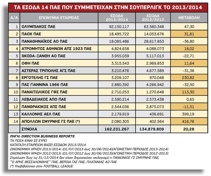 Τα έσοδα του Παναιτωλικού για την περίοδο 2013/14