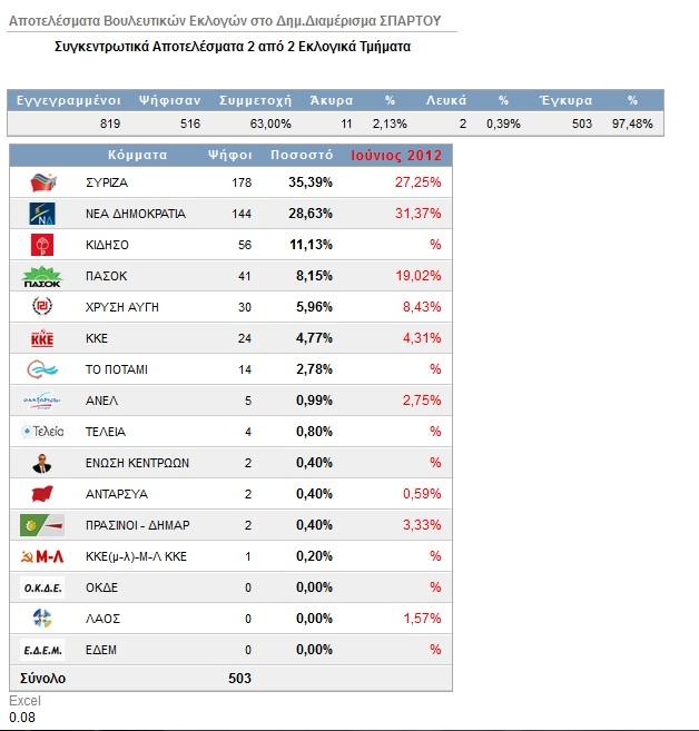 Εκλογικά αποτελέσματα σε Σπαρτό και Μέγα Κάμπο