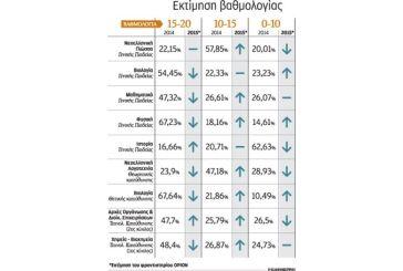 Το exit poll για τα πρώτα μαθήματα των εξετάσεων