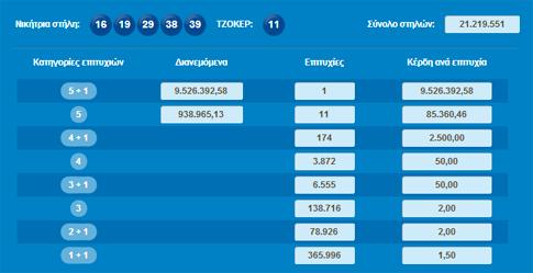 Τζόκερ: ένας τυχερός κερδίζει 9,5 εκατ. ευρώ! Πεντάρι στη Ναύπακτο