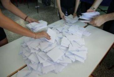 «Όχι» 61,3% – «Ναι» 38,7% στο ελληνικό δημοψήφισμα