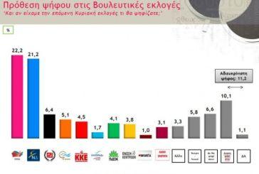 Δημοσκόπηση: Ντέρμπι ΣΥΡΙΖΑ – ΝΔ, εκτός Βουλής οι ΑΝΕΛ, μέσα Λαφαζάνης- Λεβέντης