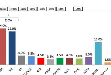 Δημοσκόπηση: Στο 2% η διαφορά ΣΥΡΙΖΑ-ΝΔ