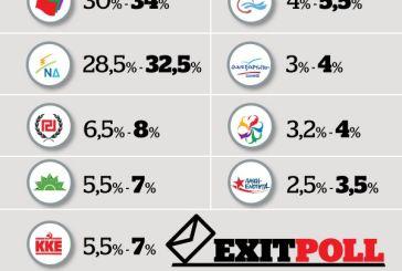 Τι δείχνει το exit – poll