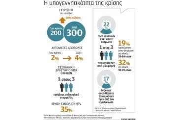 Αυξάνονται ανησυχητικά οι διακοπές κύησης στην Ελλάδα