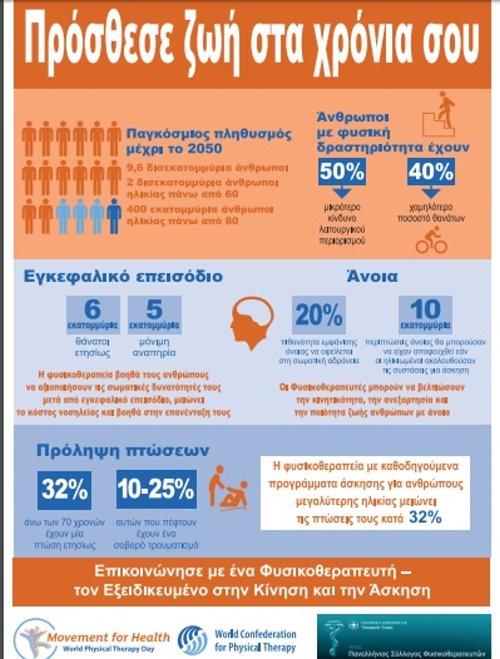 8η Σεπτεμβρίου-Παγκόσμια Ημέρα Φυσικοθεραπείας