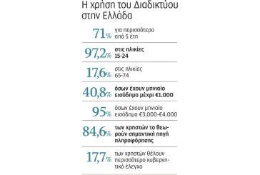 Οι Ελληνες, ώριμοι χρήστες του Διαδικτύου