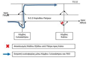 Ολιγόωρες κυκλοφοριακές ρυθμίσεις στη Ν.Ε.Ο. Κορίνθου-Πατρών