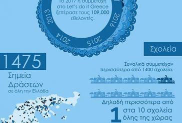 Let's Do It Greece: Ξεπέρασε το 1% της χώρας η συμμετοχή των εθελοντών!